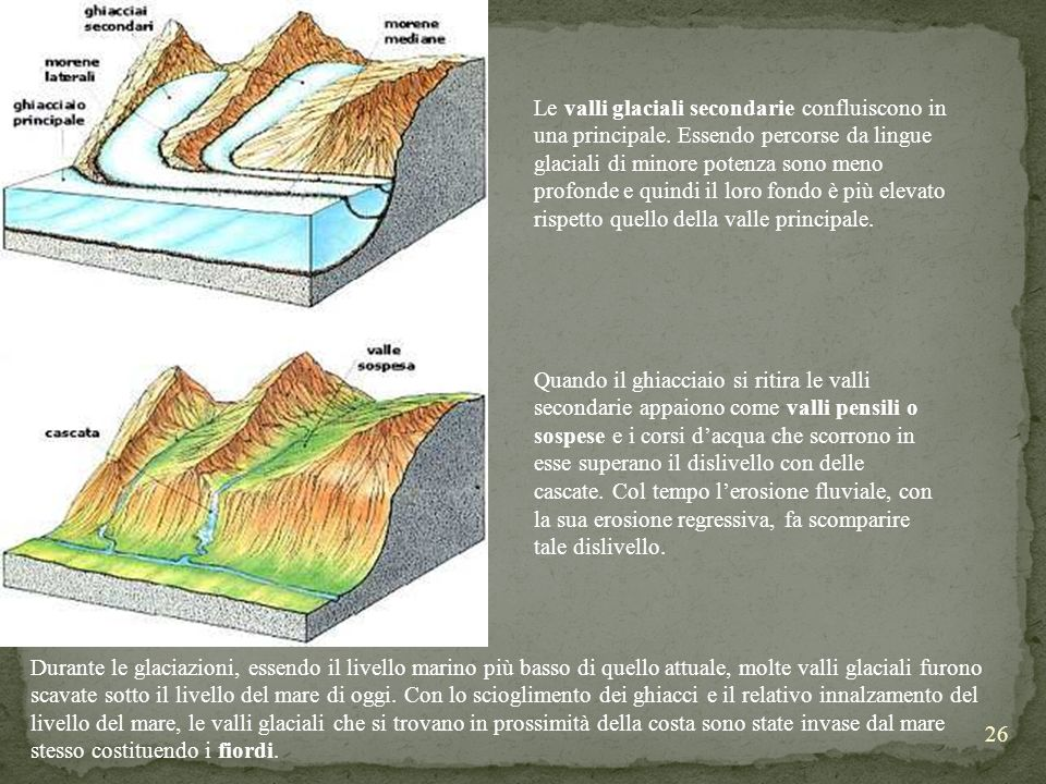 Le valli glaciali secondarie confluiscono in una principale
