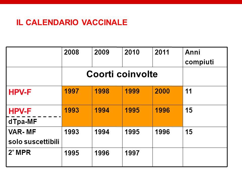 Coorti coinvolte IL CALENDARIO VACCINALE HPV-F 1997 1996 1995 2° MPR