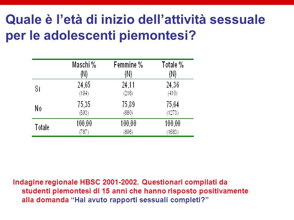 Quale è l'età di inizio dell'attività sessuale per le adolescenti piemontesi