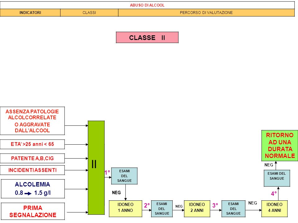 II II CLASSE II RITORNO AD UNA DURATA NORMALE 1° ALCOLEMIA 0.8 1.5 g/l