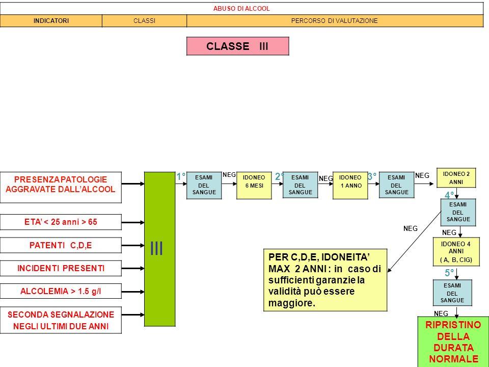 ABUSO DI ALCOOL INDICATORI. CLASSI. PERCORSO DI VALUTAZIONE. CLASSE III. NEG. 1° NEG. 2° 3°