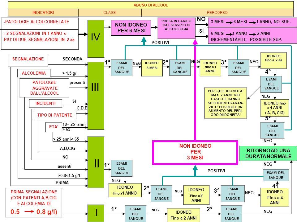 III II IV I A,B,CIG 0.5 0.8 g/l) NO 1° 2° 3° 4° 5° 1° 4° 2° 3° 1° 2°