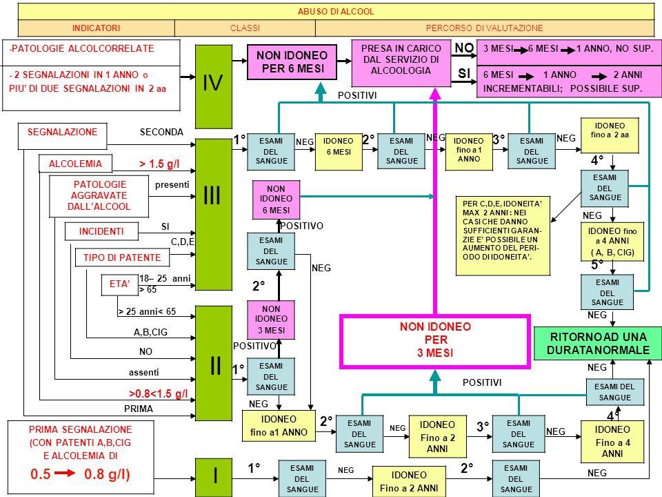 III II IV I A,B,CIG 0.5 0.8 g/l) NO SI 1° 2° 3° 4° 5° 2° 1° 4° 2° 3°