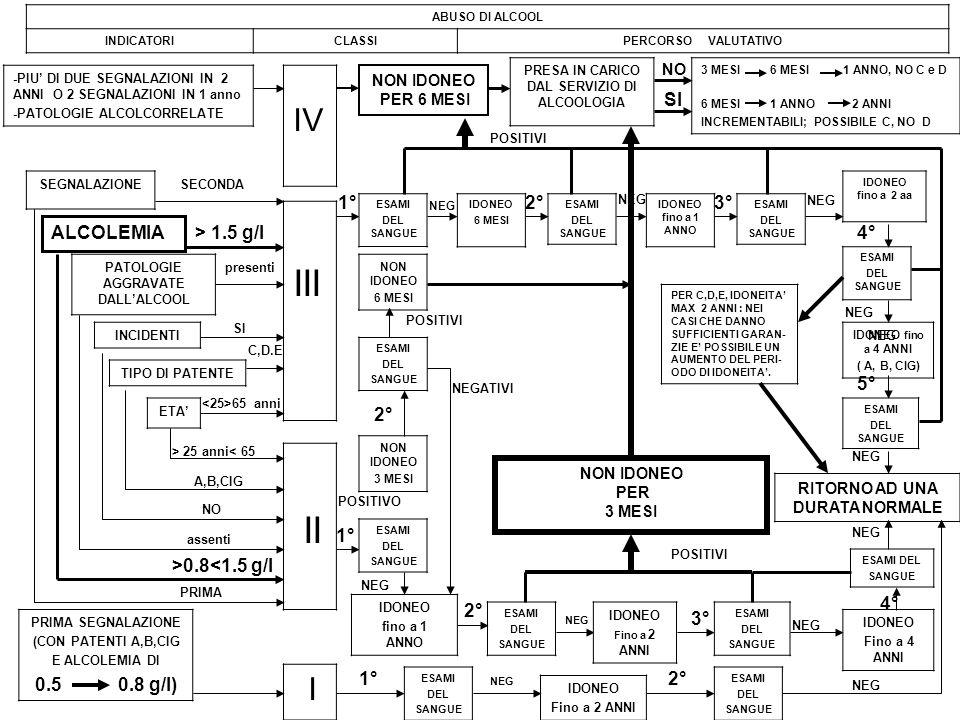 III II IV I A,B,CIG SI 1° 2° 3° ALCOLEMIA > 1.5 g/l 4° 5° 2° 1°