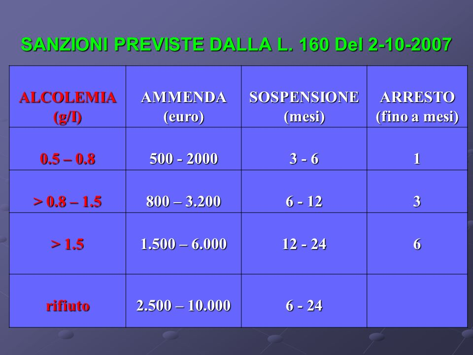 SANZIONI PREVISTE DALLA L. 160 Del 2-10-2007