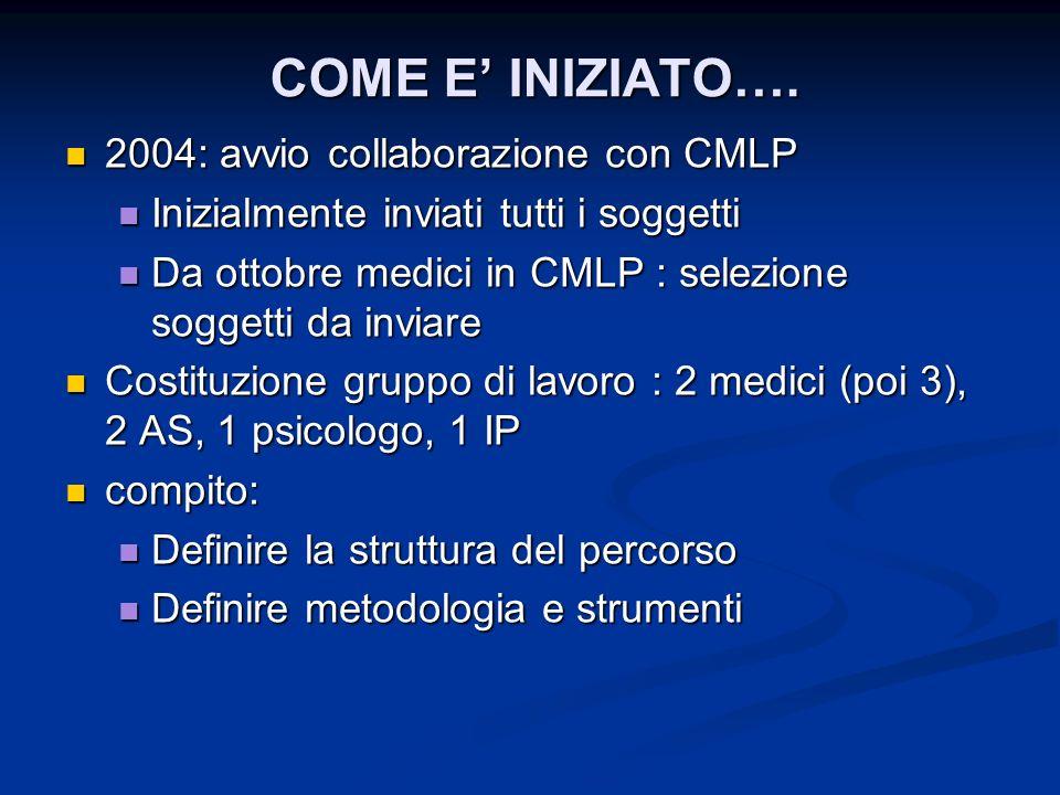 COME E' INIZIATO…. 2004: avvio collaborazione con CMLP