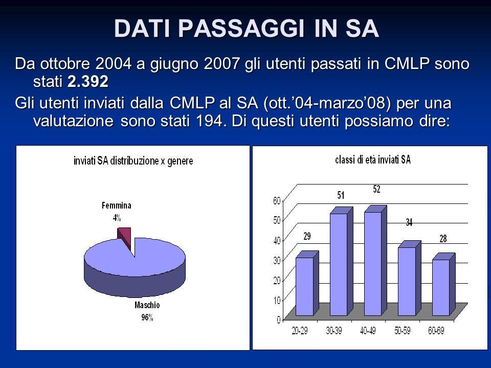 DATI PASSAGGI IN SA Da ottobre 2004 a giugno 2007 gli utenti passati in CMLP sono stati 2.392.