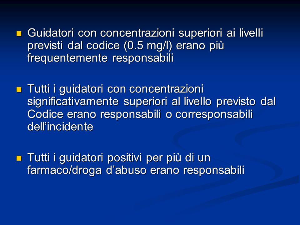 Guidatori con concentrazioni superiori ai livelli previsti dal codice (0.5 mg/l) erano più frequentemente responsabili