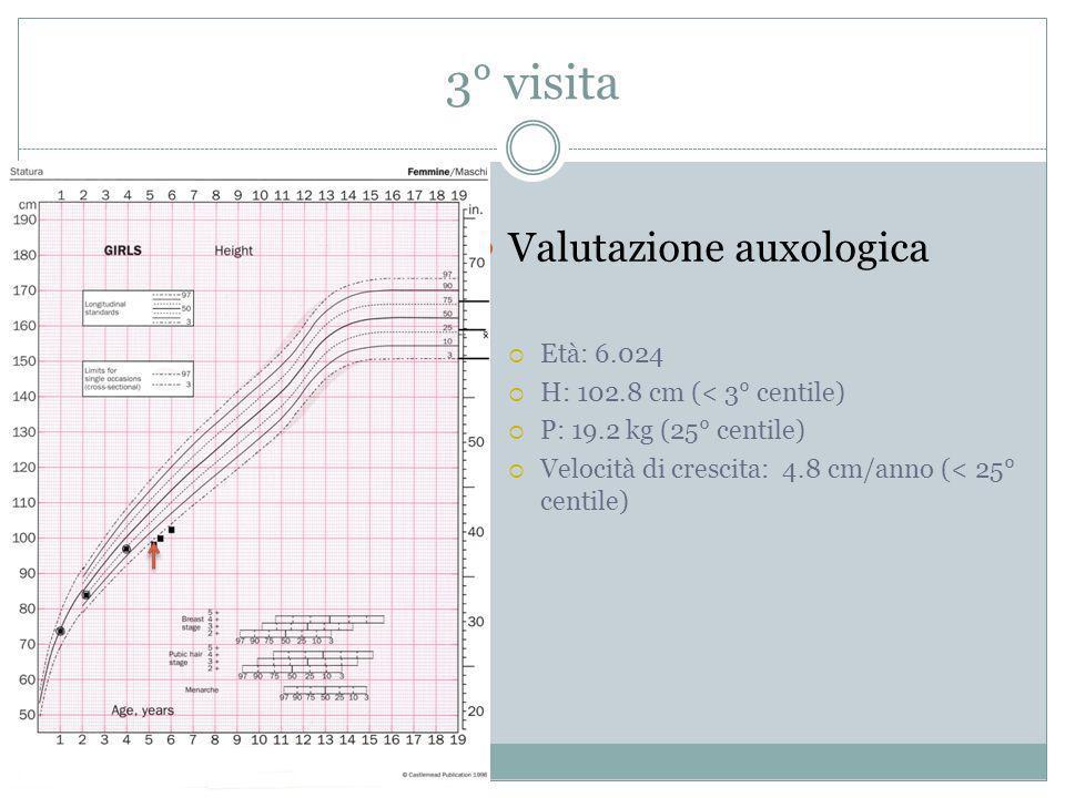 3° visita Valutazione auxologica Età: 6.024