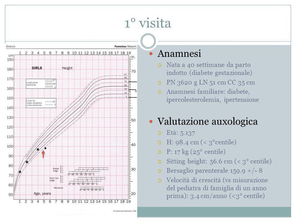 1° visita Anamnesi Valutazione auxologica