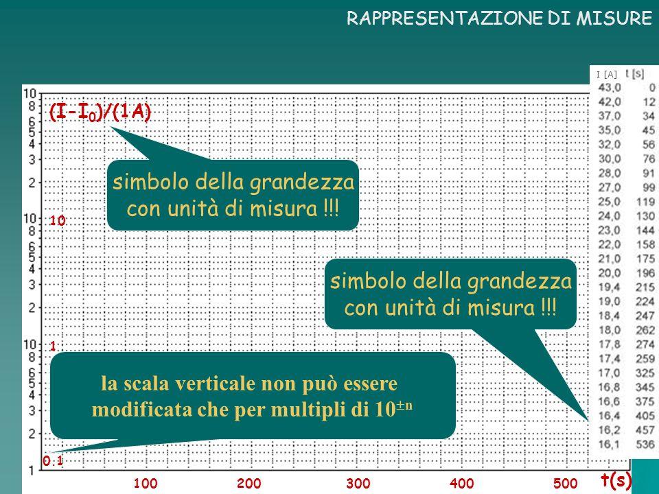 la scala verticale non può essere modificata che per multipli di 10n