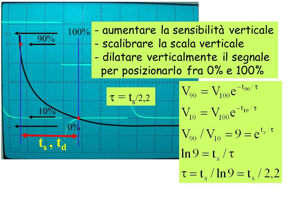 ts , td t = ts/2,2 - aumentare la sensibilità verticale