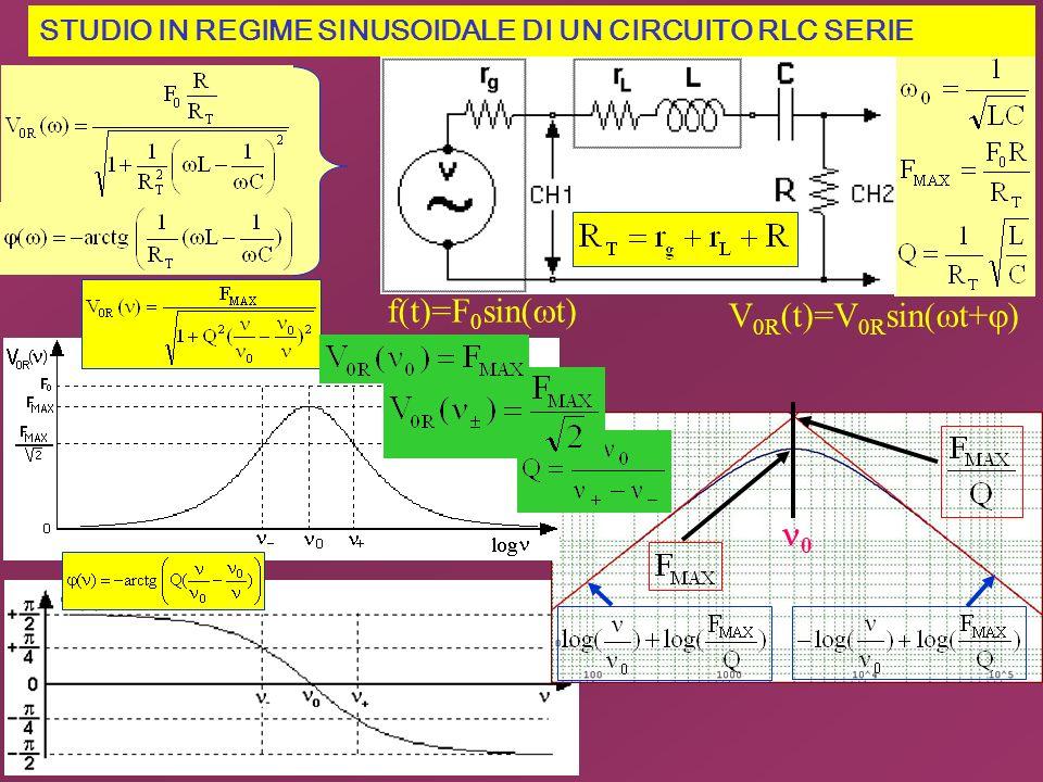 f(t)=F0sin(wt) V0R(t)=V0Rsin(wt+j) n0