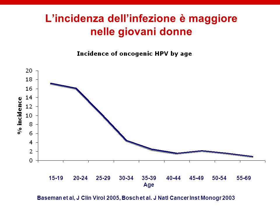 L'incidenza dell'infezione è maggiore nelle giovani donne