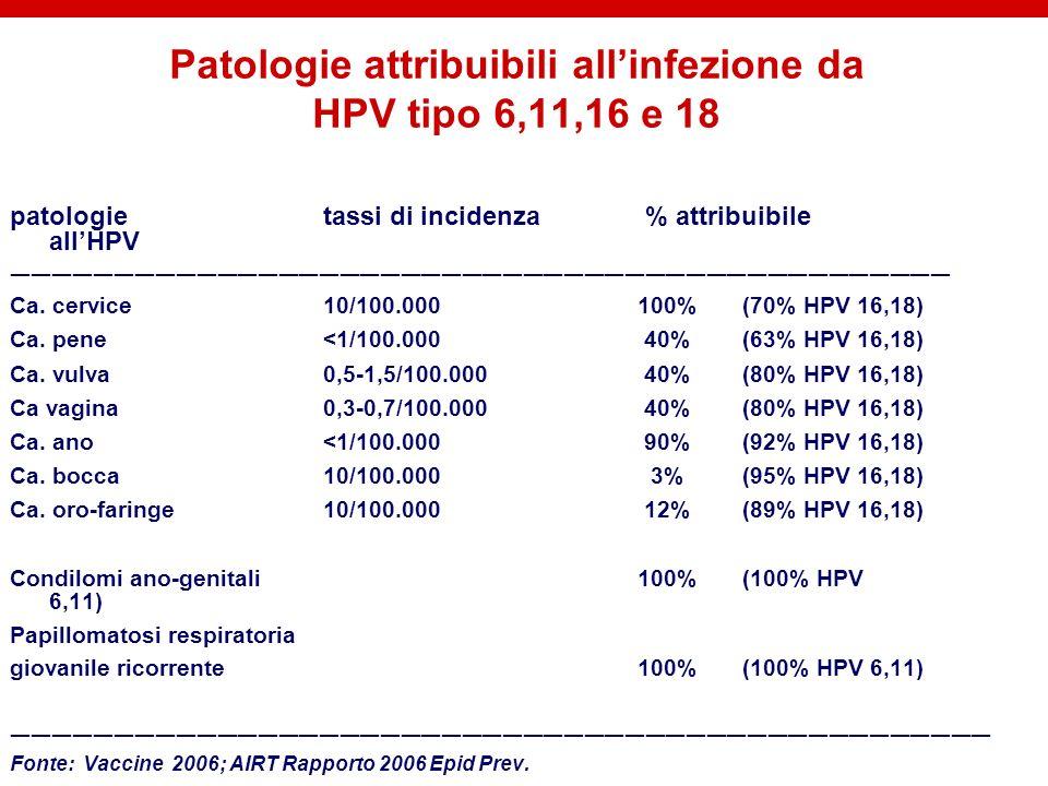 Patologie attribuibili all'infezione da HPV tipo 6,11,16 e 18