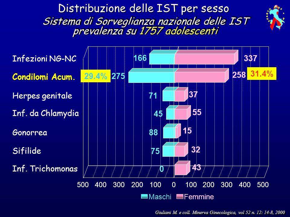 Distribuzione delle IST per sesso