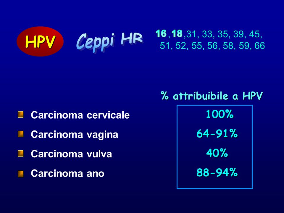 HPV Ceppi HR 16 18 100% 64-91% 40% 88-94% % attribuibile a HPV