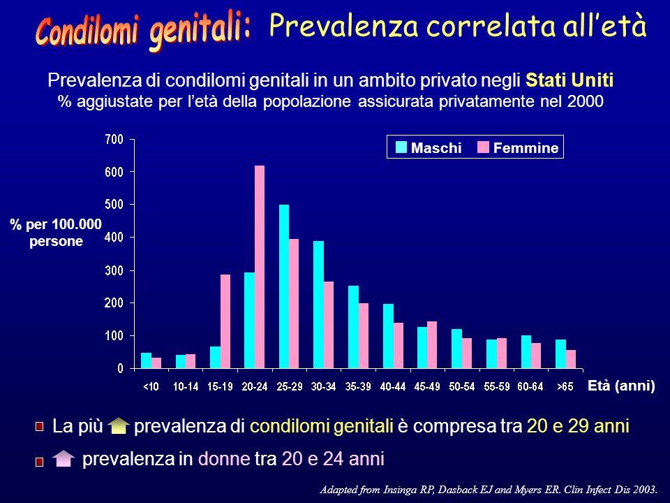 La più prevalenza di condilomi genitali è compresa tra 20 e 29 anni