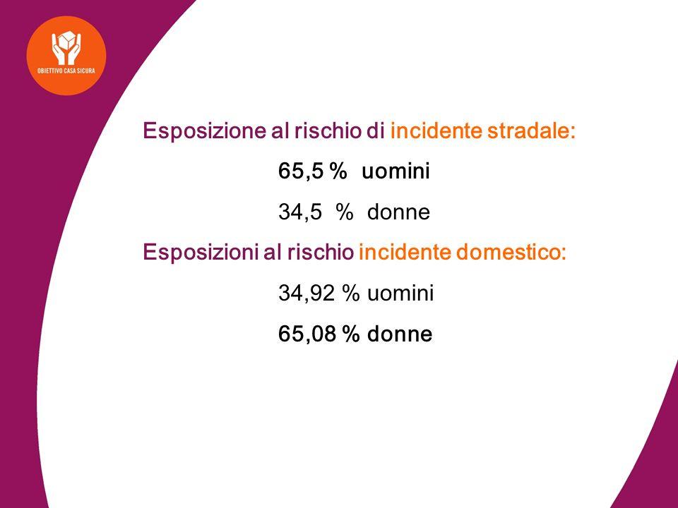 Esposizione al rischio di incidente stradale: 65,5 % uomini