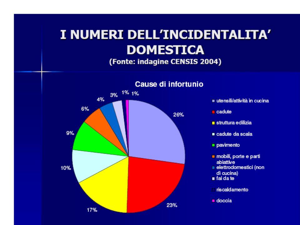 Gli utensili da cucina sono tra le cause principali di incidenti domestici (26%), seguiti dalle cadute (23%) e dalle cause strutturali (17%).