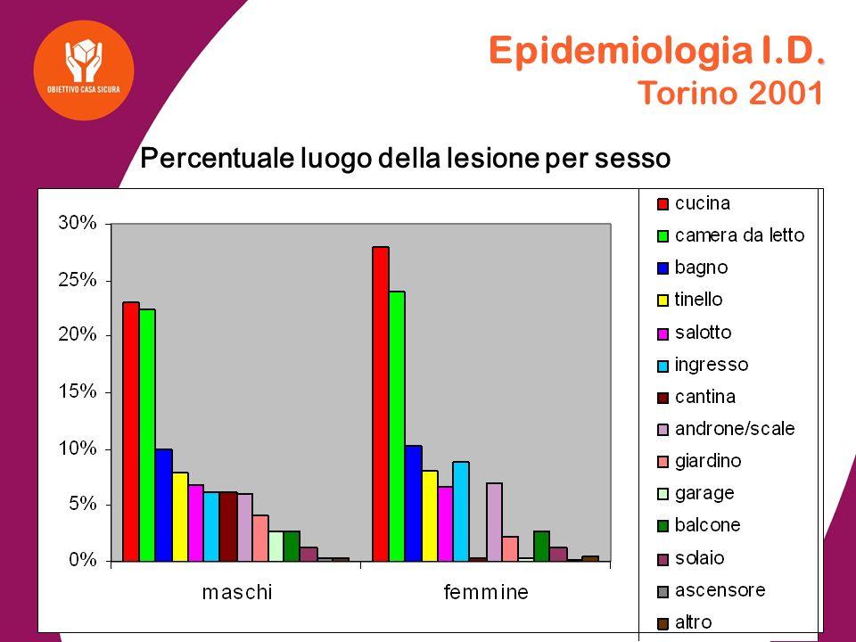 Epidemiologia I.D. Torino 2001