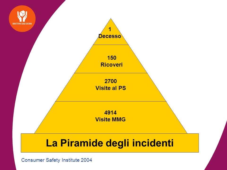 La Piramide degli incidenti