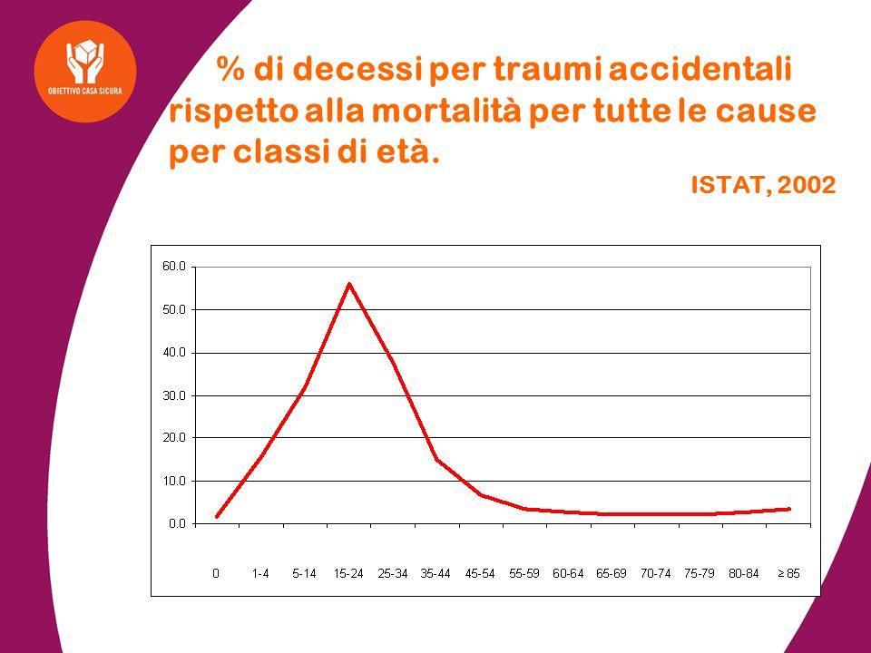 % di decessi per traumi accidentali rispetto alla mortalità per tutte le cause per classi di età. ISTAT, 2002