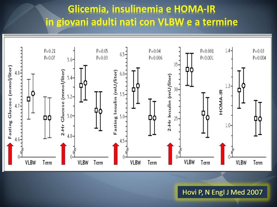 Glicemia, insulinemia e HOMA-IR in giovani adulti nati con VLBW e a termine