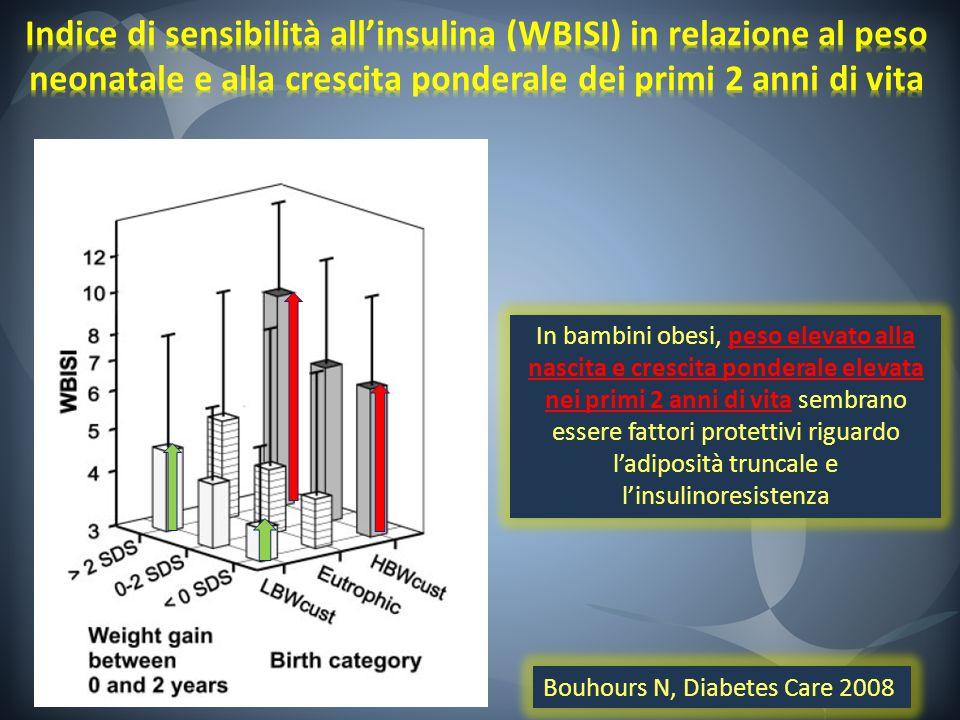 Indice di sensibilità all'insulina (WBISI) in relazione al peso neonatale e alla crescita ponderale dei primi 2 anni di vita