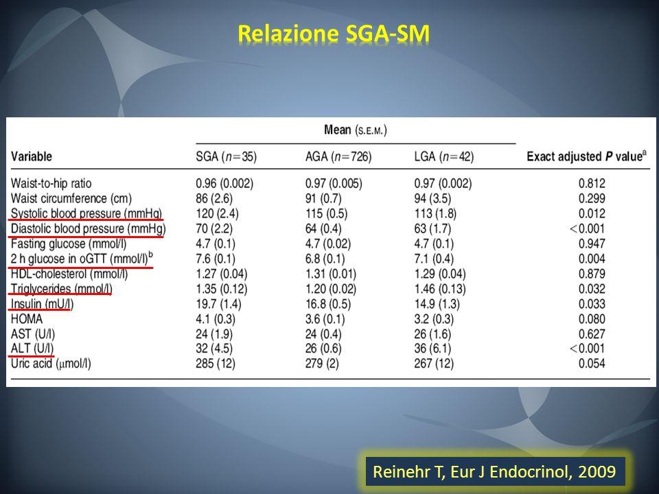 Relazione SGA-SM Reinehr T, Eur J Endocrinol, 2009