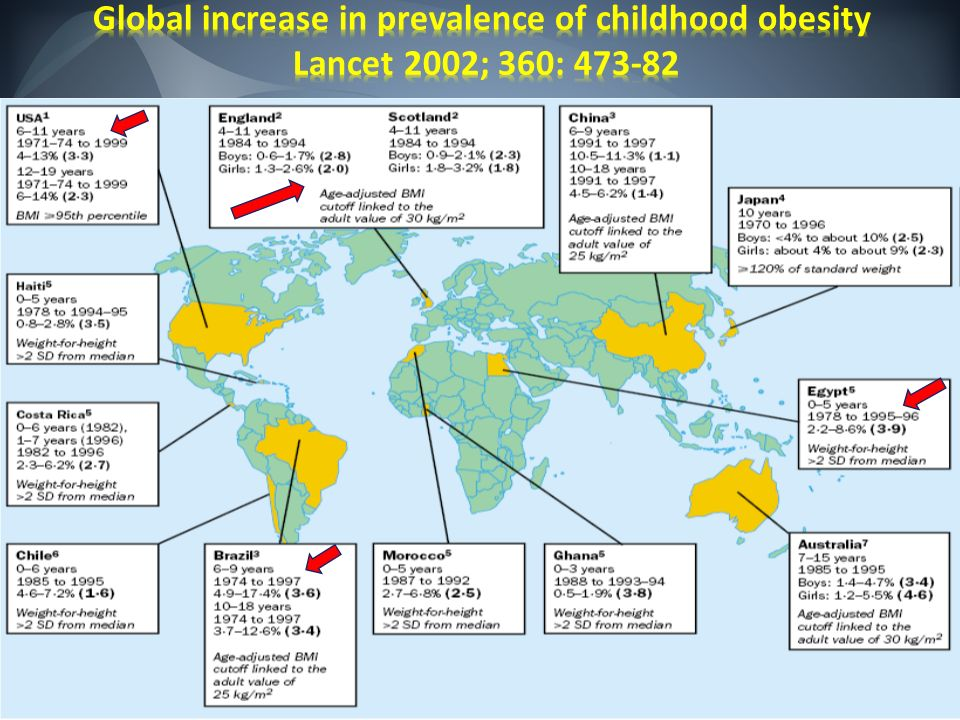 Global increase in prevalence of childhood obesity Lancet 2002; 360: 473-82