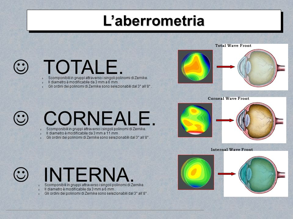 TOTALE. CORNEALE. INTERNA. L'aberrometria Total Wave Front
