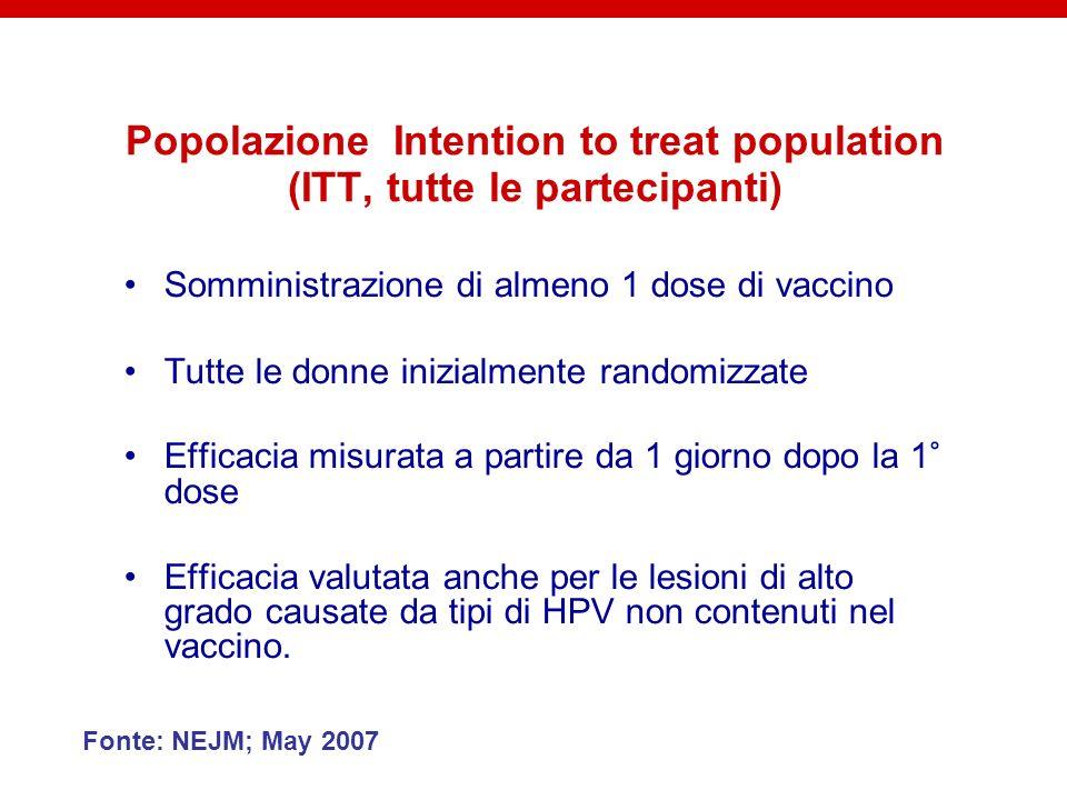 Popolazione Intention to treat population (ITT, tutte le partecipanti)