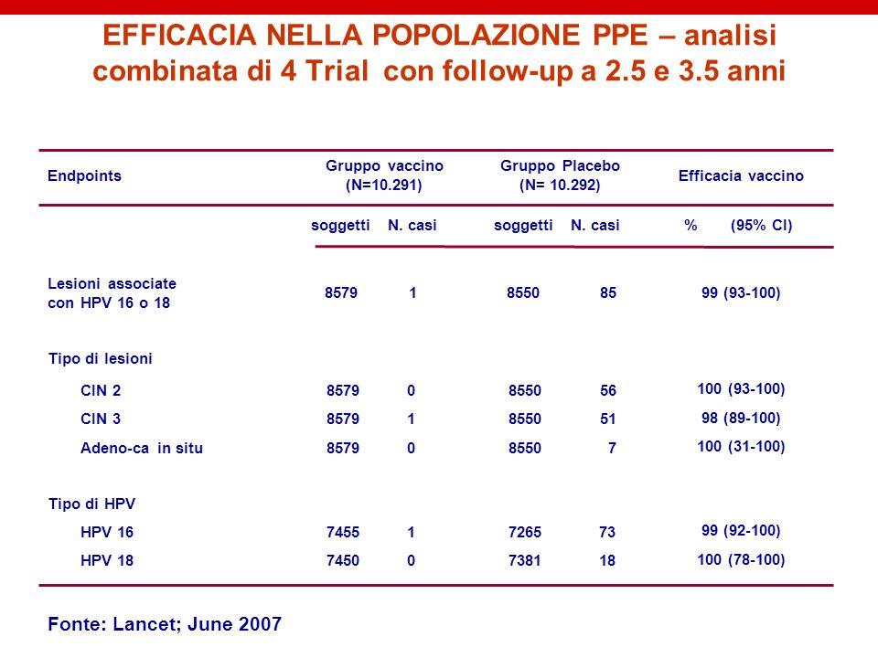 EFFICACIA NELLA POPOLAZIONE PPE – analisi combinata di 4 Trial con follow-up a 2.5 e 3.5 anni