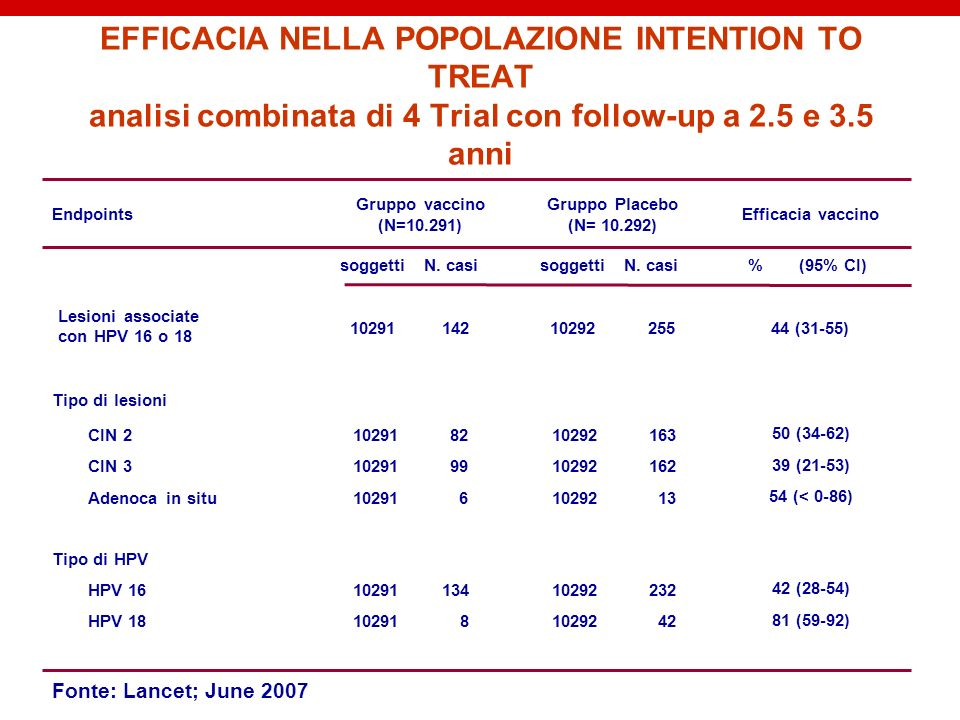 EFFICACIA NELLA POPOLAZIONE INTENTION TO TREAT analisi combinata di 4 Trial con follow-up a 2.5 e 3.5 anni