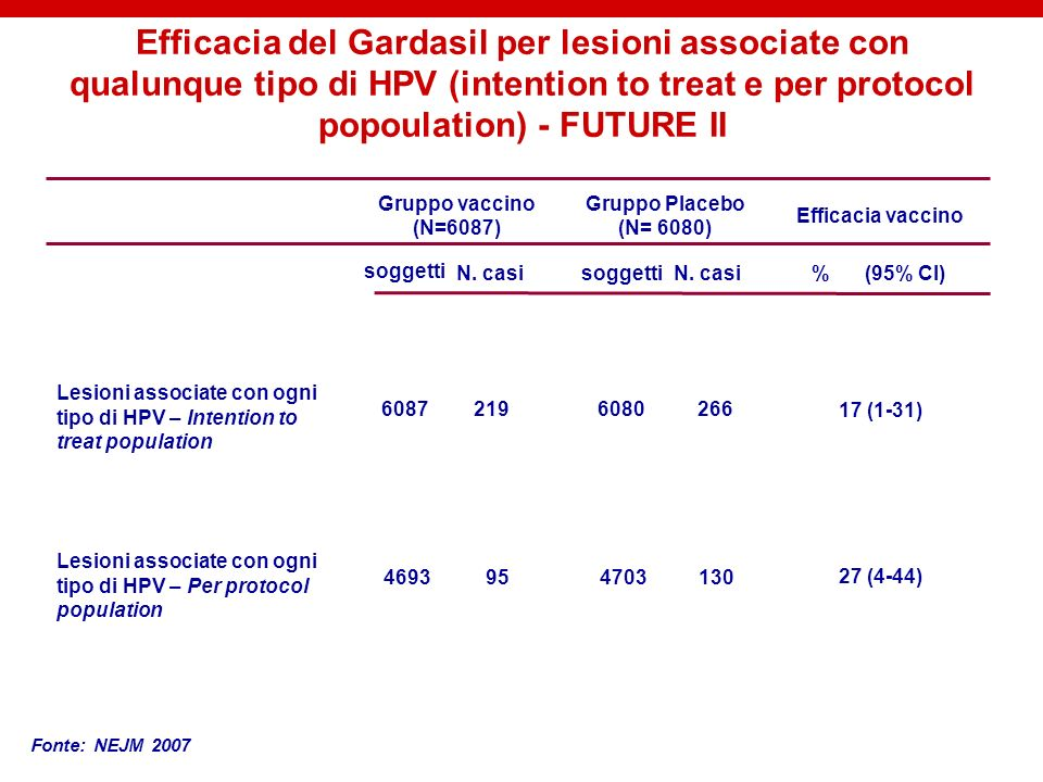 Efficacia del Gardasil per lesioni associate con qualunque tipo di HPV (intention to treat e per protocol popoulation) - FUTURE II