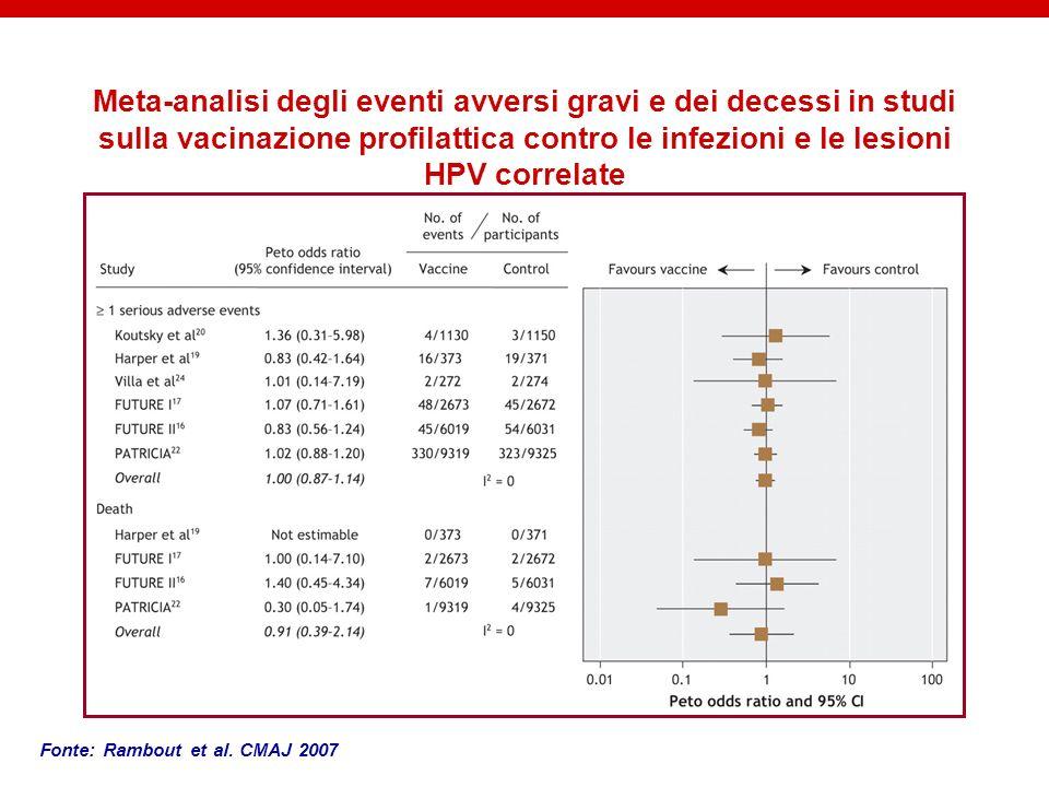 Meta-analisi degli eventi avversi gravi e dei decessi in studi sulla vacinazione profilattica contro le infezioni e le lesioni HPV correlate