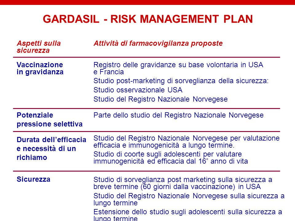 GARDASIL - RISK MANAGEMENT PLAN