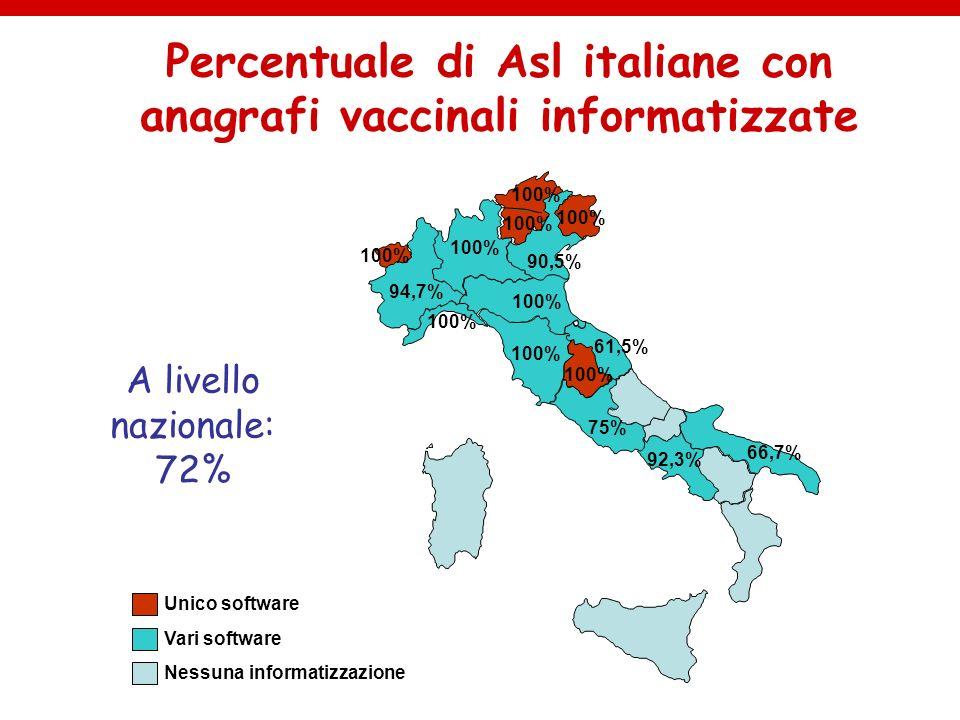Percentuale di Asl italiane con anagrafi vaccinali informatizzate