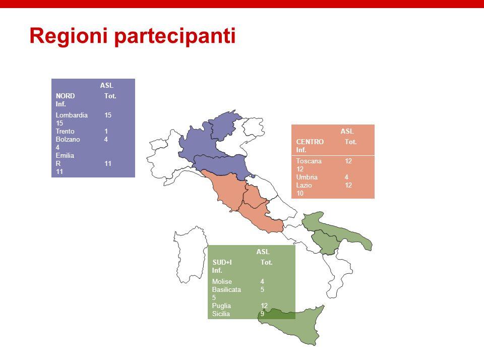 Regioni partecipanti ASL NORD Tot. Inf. Lombardia 15 15 Trento 1
