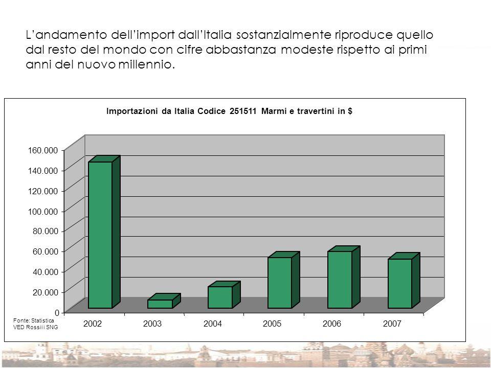 L'andamento dell'import dall'Italia sostanzialmente riproduce quello dal resto del mondo con cifre abbastanza modeste rispetto ai primi anni del nuovo millennio.
