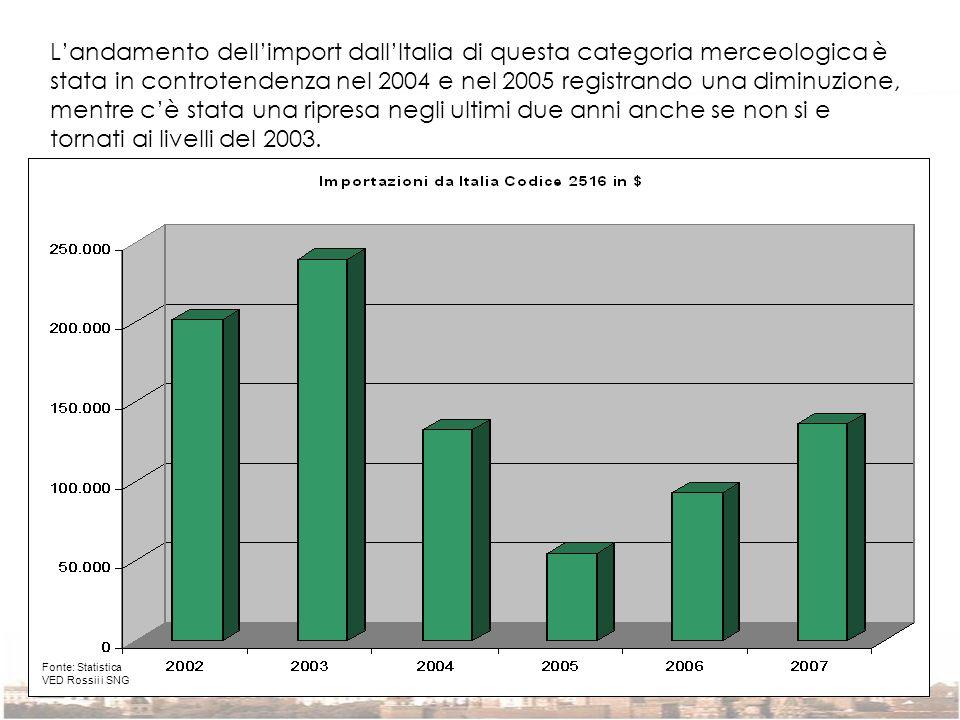 L'andamento dell'import dall'Italia di questa categoria merceologica è stata in controtendenza nel 2004 e nel 2005 registrando una diminuzione, mentre c'è stata una ripresa negli ultimi due anni anche se non si e tornati ai livelli del 2003.