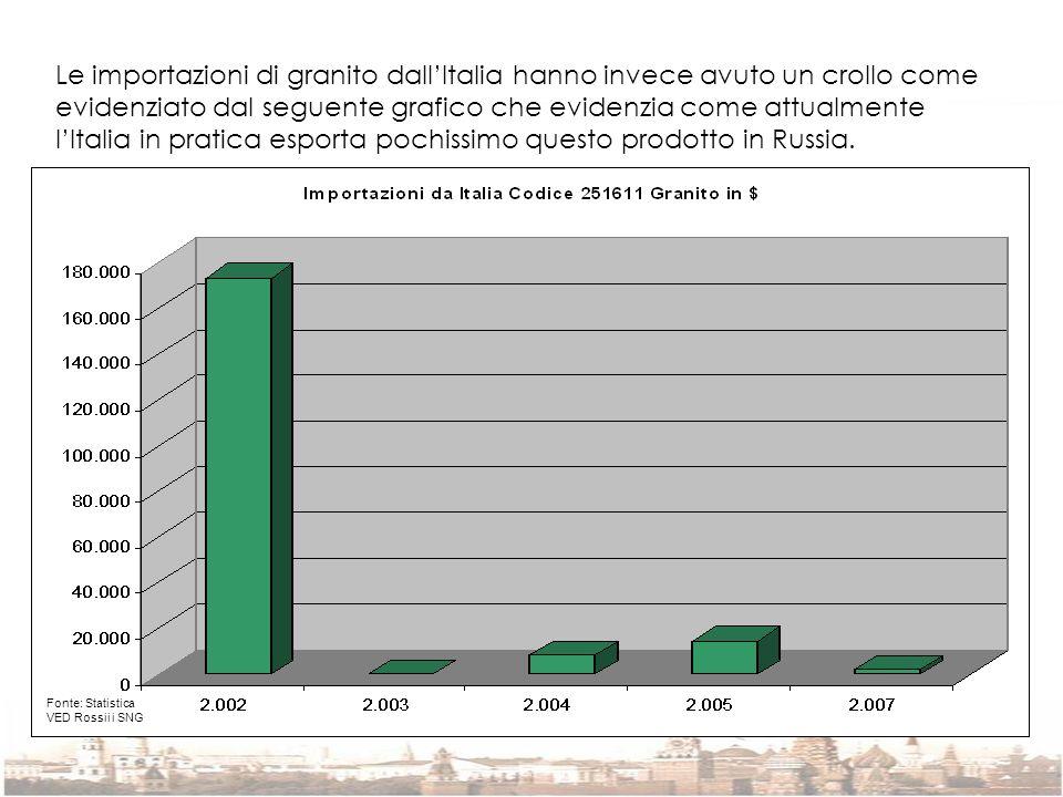 Le importazioni di granito dall'Italia hanno invece avuto un crollo come evidenziato dal seguente grafico che evidenzia come attualmente l'Italia in pratica esporta pochissimo questo prodotto in Russia.