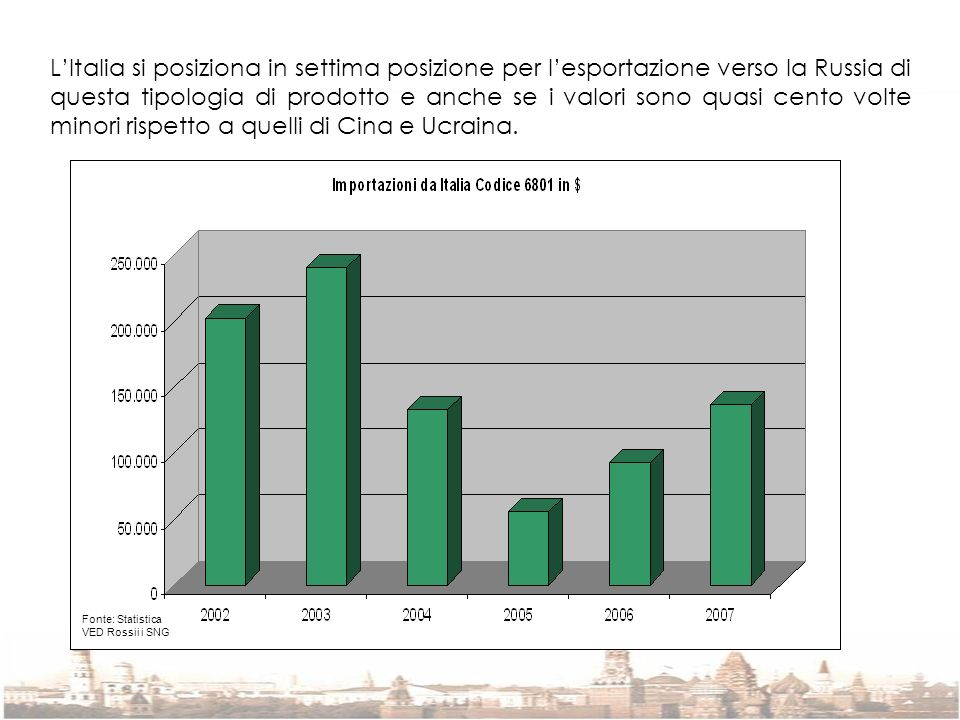 L'Italia si posiziona in settima posizione per l'esportazione verso la Russia di questa tipologia di prodotto e anche se i valori sono quasi cento volte minori rispetto a quelli di Cina e Ucraina.