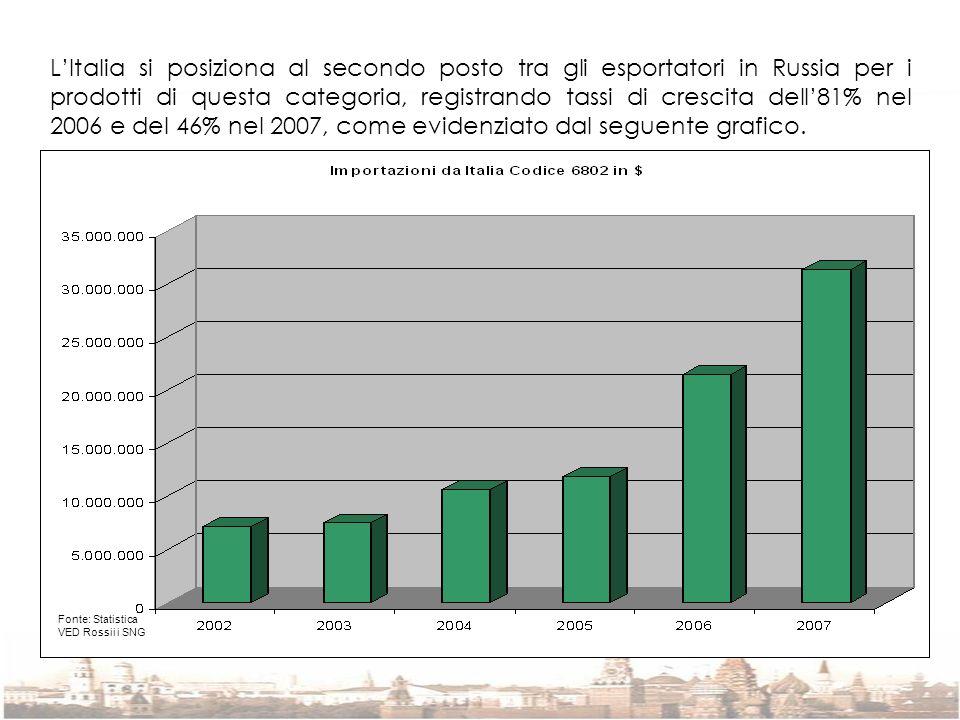 L'Italia si posiziona al secondo posto tra gli esportatori in Russia per i prodotti di questa categoria, registrando tassi di crescita dell'81% nel 2006 e del 46% nel 2007, come evidenziato dal seguente grafico.