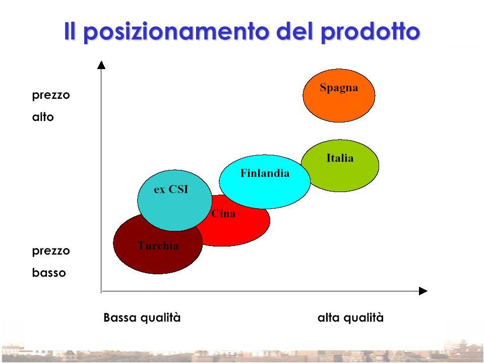Il posizionamento del prodotto italiano