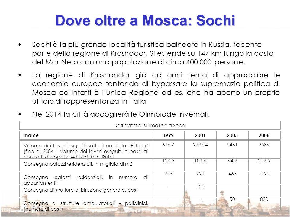 Dove oltre a Mosca: Sochi