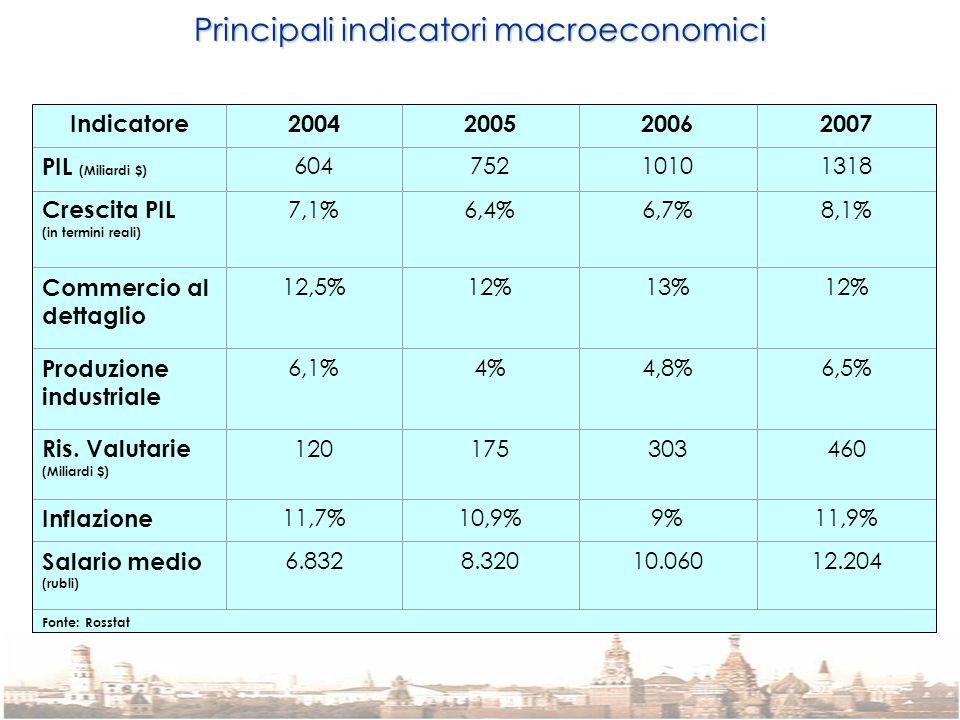 Principali indicatori macroeconomici