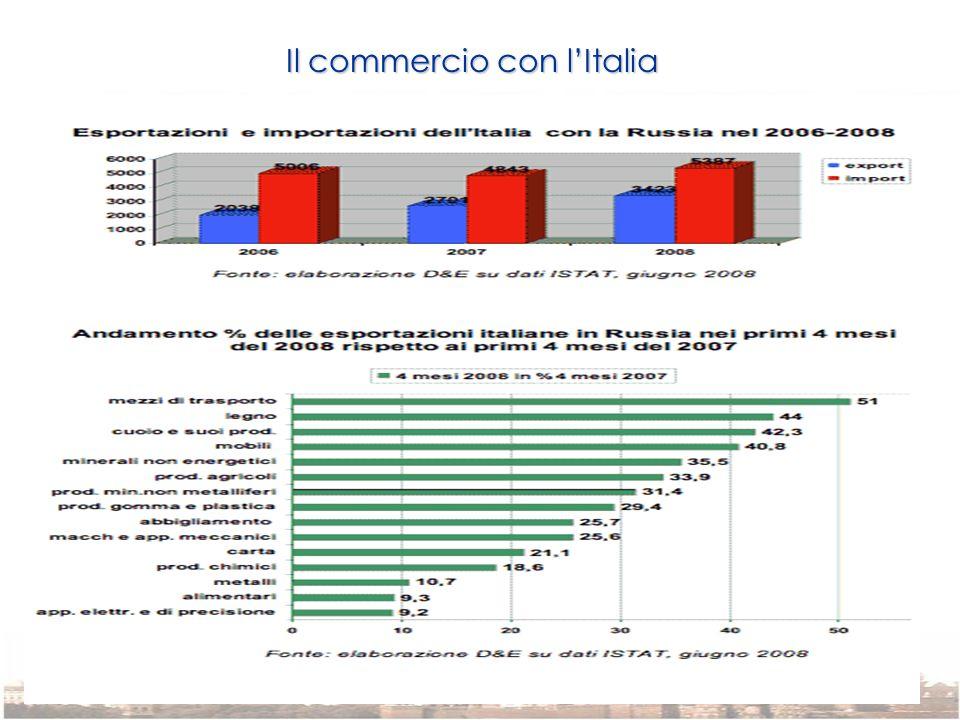Il commercio con l'Italia