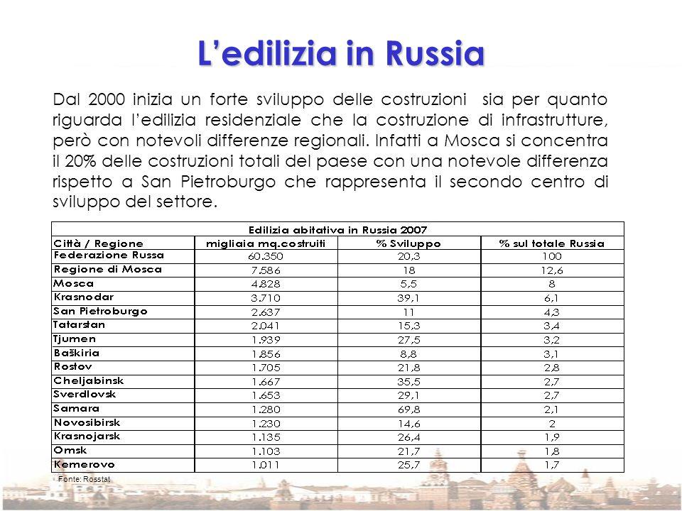 L'edilizia in Russia